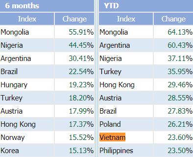 """Bất chấp VnIndex liên tục củng cố vị trí """"top 10"""" tăng trưởng tốt nhất thế giới, tài khoản không ít nhà đầu tư Việt Nam vẫn thua lỗ - Ảnh 1."""