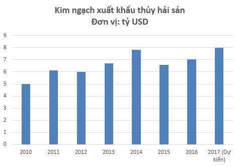 Làm 10 đồng lãi tới 7 đồng, cổ phiếu Chiếu xạ An Phú (APC) tăng gấp 3 lần kể từ đầu năm 2017 - Ảnh 4.