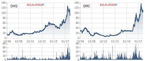 Cổ phiếu dược đang được định giá rất cao