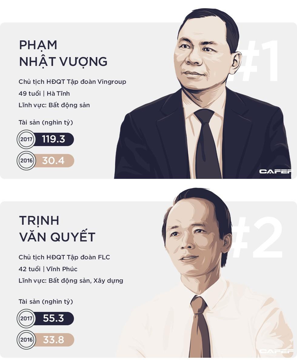 Sau một năm thăng hoa, tổng tài sản của 10 người giàu nhất sàn chứng khoán tăng gần gấp 3 lên 270.000 tỷ đồng - Ảnh 2.