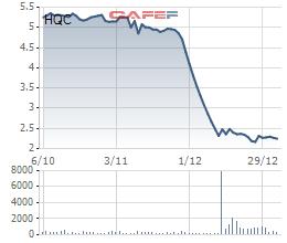 Cổ phiếu HQC biến động tiêu cực trong thời gian gần đây