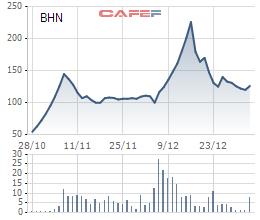 2 tháng làm náo loạn UpCOM của cổ phiếu bia Habeco