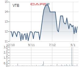 Diễn biến giá cổ phiếu VTB trong vòng 3 tháng qua