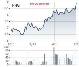 Cổ phiếu HHG tăng gần 40% trong 2 tháng, Chủ tịch công ty đăng ký mua thêm 500.000 đơn vị (1)