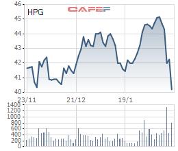 Cổ phiếu HPG giảm sâu sau kế hoạch kinh doanh thụt lùi năm 2017
