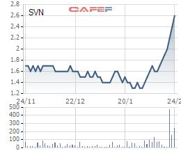 Cổ phiếu SVN tăng gấp đôi chỉ trong 1 tháng