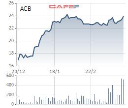Diễn biến cổ phiếu ACB 3 tháng qua