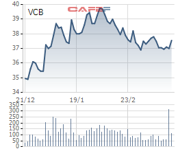 Diễn biến cổ phiếu VCB trong 3 tháng qua