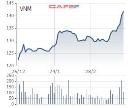 Cổ phiếu VNM bứt phá mạnh trong thời gian gần dây