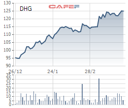 Diễn biến giá cổ phiếu DHG từ đầu năm tới nay