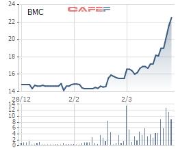 Cổ phiếu BMC tăng gấp rưỡi so với đầu năm