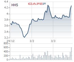 Biến động giá cổ phiếu HHS trong 3 tháng