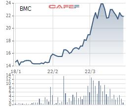 Diễn biến giá cổ phiếu BMC trong 3 tháng qua