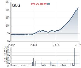Biến động cổ phiếu QCG trong 3 tháng gần đây