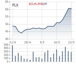 Biến động giá cổ phiếu PLX từ khi lên sàn niêm yết vào 21/4/2017