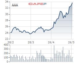 Biến động cổ phiếu AAA thời gian gần đây