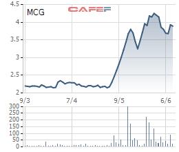 Cổ phiếu MCG đã tăng bằng lần chỉ trong thời gian ngắn trước khi Chứng khoán MBS dứt tình