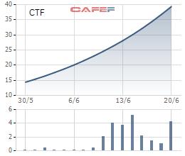 Cổ phiếu CTF tăng mạnh từ khi chào sàn niêm yết vào 30/5