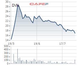 Biến động giá cổ phiếu DVN trong 3 tháng qua