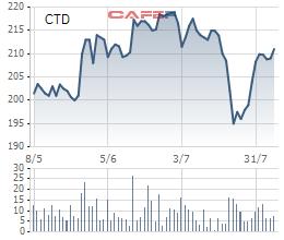Kết quả kinh doanh khả quan đã giúp giá cổ phiếu CTD tăng vọt nhưng chỉ đạt được ngôi vương ông vua thị giá trong 1 ngày