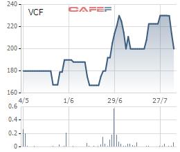Bật tăng trở lại sau khi giá cổ phiếu giảm sâu sau báo cáo kết quả kinh doanh, cổ phiếu VCF lấy lại được ngôi vương ông vua thị giá