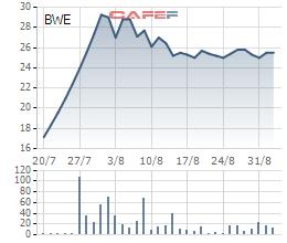 Diễn biến cổ phiếu BWE từ ngày lên sàn