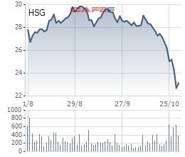 Cổ phiếu đắng mùa kết quả kinh doanh - Ảnh 6.