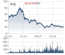 Cổ phiếu PVD giảm sâu sau khi tạo đỉnh ở vùng 80.000 đồng