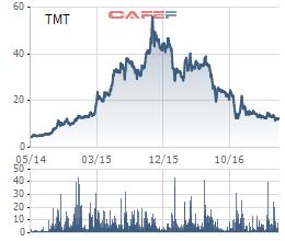 Từ mức giá trà đá, cổ phiếu TMT đã tăng mạnh giúp ban lãnh đạo lĩnh thưởng triệu đô.  Sau lĩnh thưởng lớn, cổ phiếu TMT lại lao dốc