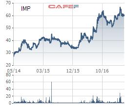 Biến động giá cổ phiếu IMP trong 3 năm qua (giá đã điều chỉnh kỹ thuật)