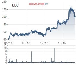 Cổ phiếu BBC tăng mạnh khi cơ cấu cổ đông ngày càng cô đặc sau khi có sự tham gia của SSI/PAN