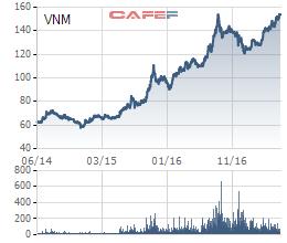 Giá cổ phiếu VNM đã tăng mạnh 3 năm qua, mang lại lợi nhuận đầu tư cổ phiếu lớn cho nhà đầu tư