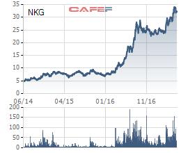 Biến động giá cổ phiếu NKG 3 năm qua. Năm 2016 chứng kiến sự bứt phá mạnh mẽ của cổ phiếu Thép Nam Kim