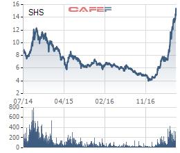 Diễn biến cổ phiếu SHS trong 3 năm qua