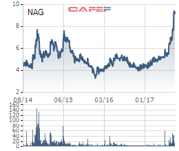 Biến động cổ phiếu NAG trong 3 năm qua