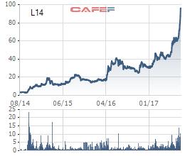 L14 là cổ phiếu có mức tăng trưởng hàng đầu trên TTCK Việt Nam