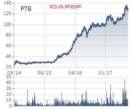 PTB đang ở vùng giá cao nhất kể từ khi niêm yết