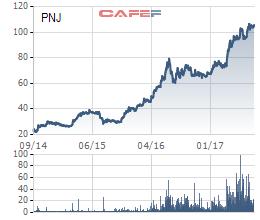 PNJ bứt phá mạnh sau biến cố Đông Á Bank