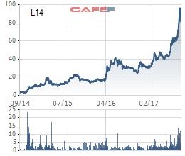 L14 là một trong những cổ phiếu tăng trưởng thần tốc nhất trên TTCK Việt Nam