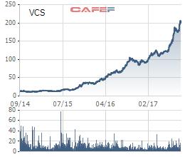Biến động giá cổ phiếu VCS trong 3 năm qua