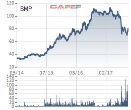Cổ phiếu BMP gãy kênh tăng giá sau đợt giảm mạnh