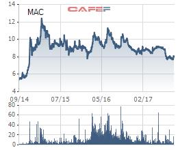 MAC hiện đang giao dịch quanh ngưỡng 8.000 đồng/cp