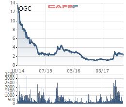 Cổ phiếu OGC trong vòng 3 năm qua