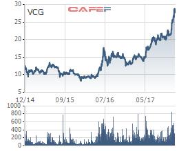 Biến động giá cổ phiếu VCG trong 3 năm