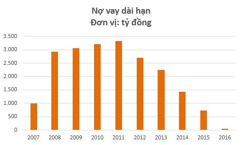 Ban lãnh đạo Bỉm Sơn hẳn sẽ nhẹ đầu vì vấn đề nợ vay