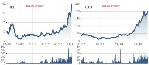 Cổ phiếu CTD, HBC đang ở mức giá cao nhất kể từ khi niêm yết
