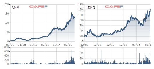 VNM, DHG đã vượt gấp nhiều lần mức giá năm 2007