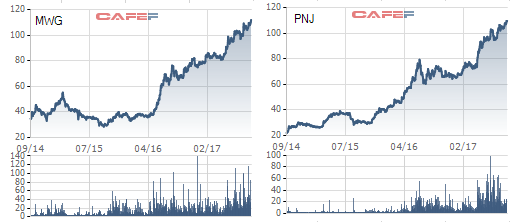 Biến động giá cổ phiếu trong 3 năm gần đây