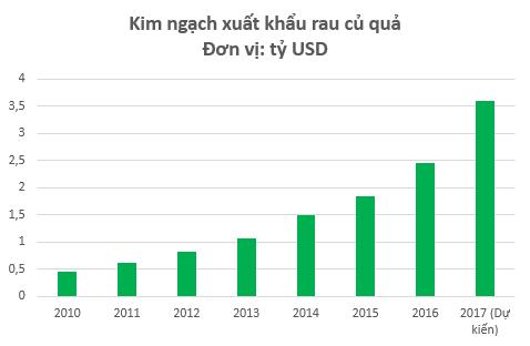 Làm 10 đồng lãi tới 7 đồng, cổ phiếu Chiếu xạ An Phú (APC) tăng gấp 3 lần kể từ đầu năm 2017 - Ảnh 5.