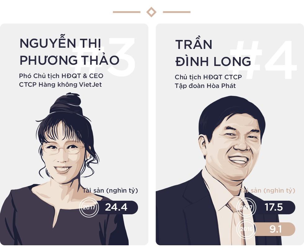 Sau một năm thăng hoa, tổng tài sản của 10 người giàu nhất sàn chứng khoán tăng gần gấp 3 lên 270.000 tỷ đồng - Ảnh 3.